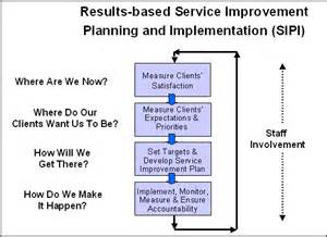 Customer Service Improvement Plan Template by Rescinded 01 10 2014 A Policy Framework For Service