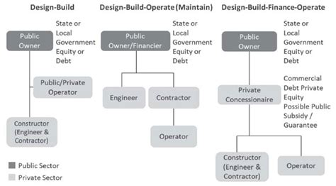 flowchart for design and build for procurement dise 241 o construcci 243 n financiaci 243 n en los ee uu el caso de