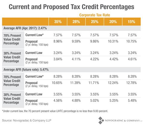 Tax Credit Award Letter 2017 Chart Current And Proposed Tax Credit Percentages Novogradac Company Llp