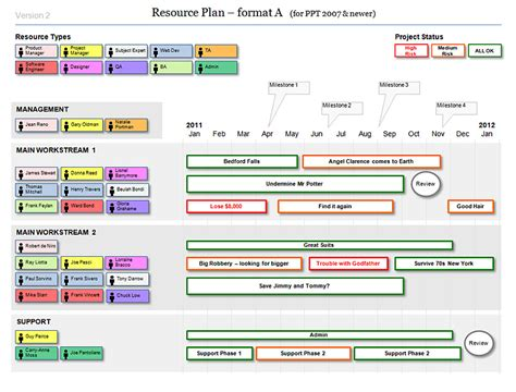 agile project plan template powerpoint resource plan template for agile projects