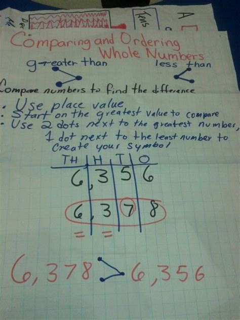 compare  order  numbers anchor  grade math math anchor charts  grade math