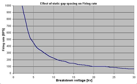 breakdown voltage of a capacitor static spark gap analysis