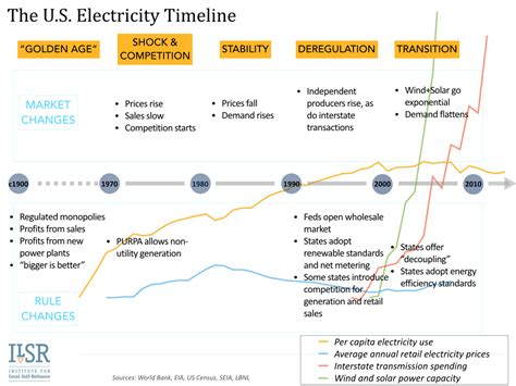 utility and electricity s un natural monopoly cleantechnica