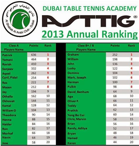 Table Tennis Ranking by Table Tennis In Dubai Sharjah Abu Dhabi And The Entire
