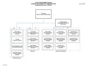 best photos of microsoft executive organization chart