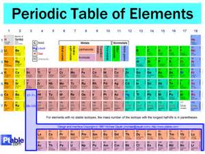nickgast eo wiki table of elements valence electrons