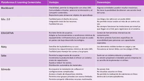 edmodo ventajas y desventajas plataformas e learning comerciales ventajas y desventajas