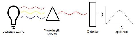 how a spectrophotometer works diagram spectrometer chemistry libretexts