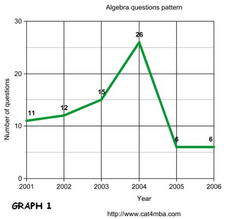 Mba In A Box Epub by Pin Circle Graphs Image On