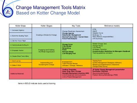 kotter suggests that leadership and management tetrapak develops change management skills