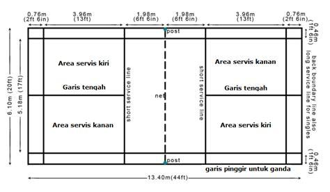 gambar dan ukuran lapangan futsal ukuran lapangan bulu tangkis standar internasional bwf