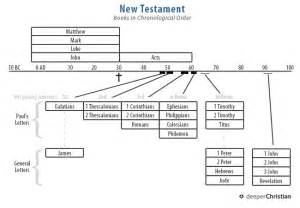 new testament timeline in chronological order discover