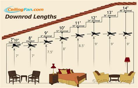 ceiling fan height clearance the daily apple apple 715 fan on high vs fan on low