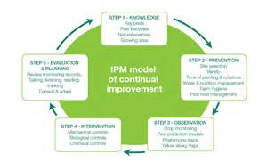pest management plan template what is integrated pest management farm biosecurity