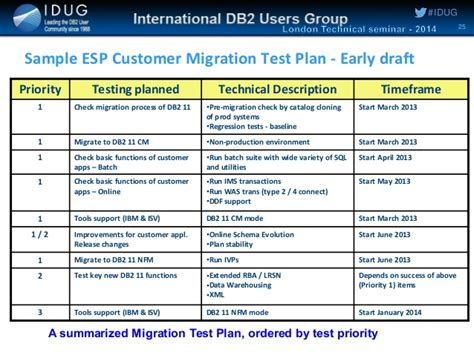 server test plan template planning and executing a db2 11 for z os migration by ian cook