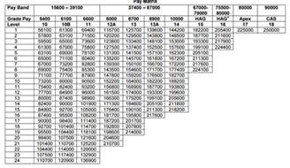 officer pay chart pay 2017 for officers army navy airforce