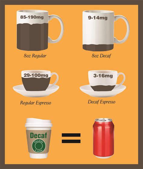 Caffeine Levels In Decaf Coffee   myideasbedroom.com