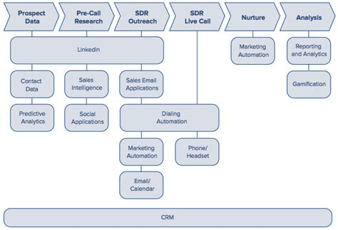 sales development technology the stack emerges