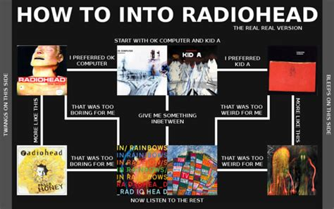 radiohead best album letters for the underemployed radiohead s albums from