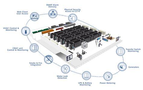 3 Room Floor Plan datacenter infrastructure management datacenter united