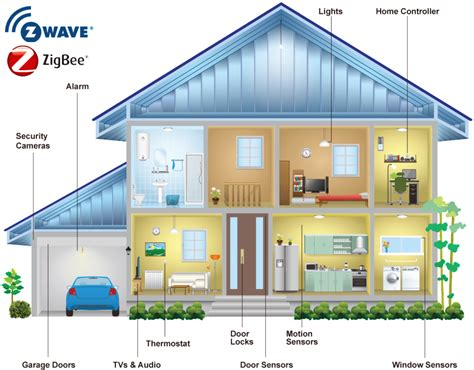 home automation technology what is z wave and zigbee enerwave home automation