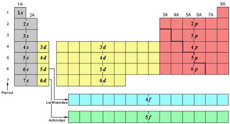 Periodic Table Subshells by Chemistry Chapter 4 Notes