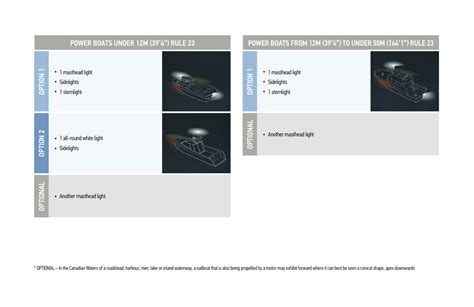 what color is a boat s sternlight boating at night and in restricted visibility boatsmart