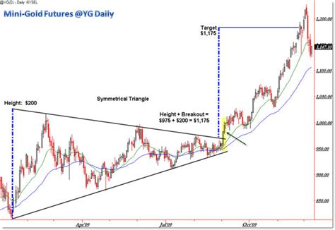 Triangle Pattern Target | two exles of how to project price targets from