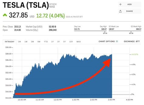 Tesla Stock Starting Price Tesla Is Rising After Reports It Has Started To Deliver