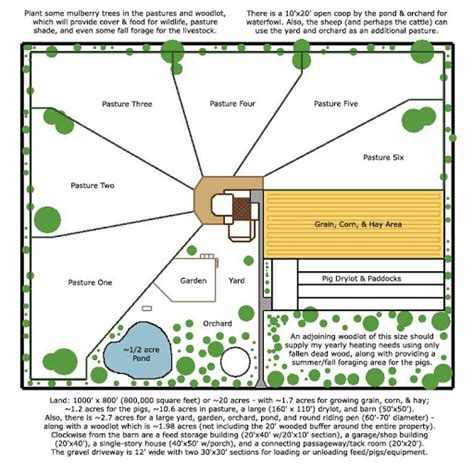 homestead layout design good plan for bug out location or homestead plans throw