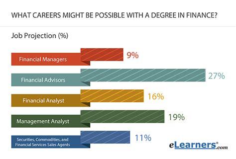 Risk Management Degrees Insurance Degree Online   risk management degrees insurance degree online