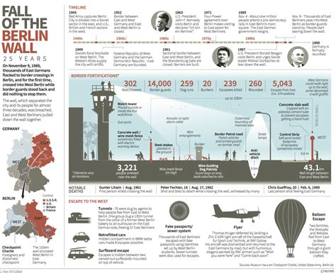 infographic wall infographics to honor the 26th anniversary of the fall of