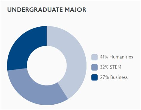 Wharton Mba Class Of 2019 by Wharton Class Of 2019 Profile Reveals Continuing High