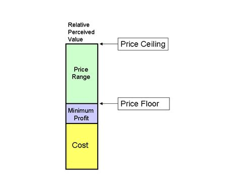 What Sets The Ceiling For Product Prices by Price Model Ceiling Floor
