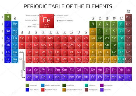 tavola periodica degli elementi di mendeleev tavola periodica di mendeleev degli elementi vettoriali