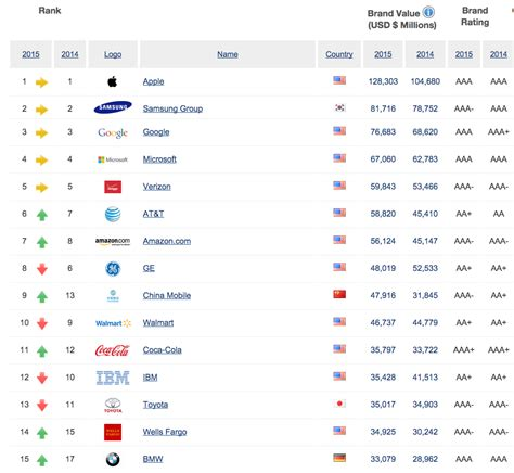 ranking de las empresas multinivel en 2015 ranking empresas multinivel newhairstylesformen2014 com