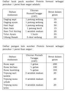 panduan gizi seimbang  keluarga indonesia tumpiid