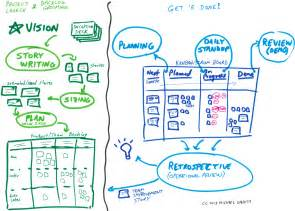 how to use structure of kanban with the energy of scrum