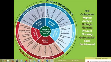 Mba Operations Management Career Path by Copy Of Project And Program Management Career Path