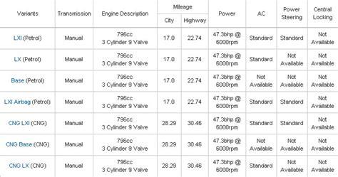 Maruti Suzuki Alto 800 Specifications Features Maruti Alto 800 Specifications Price Photo Gallery