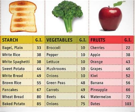 fruit gi index glycemic index chart for vegetables brokeasshome