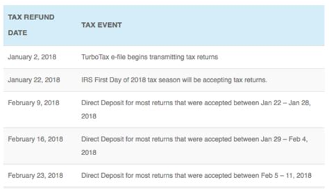 Tax Refund Schedule for 2018 IRS e-file and direct deposit ... Irs Tax Refund Schedule For 2017