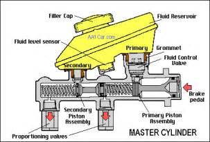 Brake System Master Cylinder Brake Balance Electronic Brake Proportioning