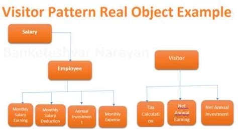 visitor pattern calculator visitor pattern in c