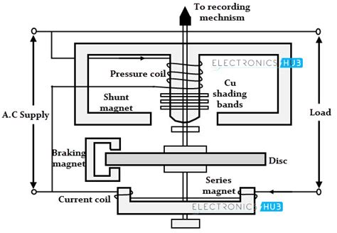 induction type energy meter working electrical energy measurement