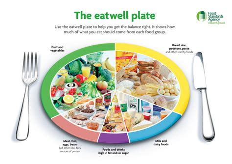 Do You Mix Your Food On Your Plate by Watchfit The Eatwell Plate Diet The Best Way To