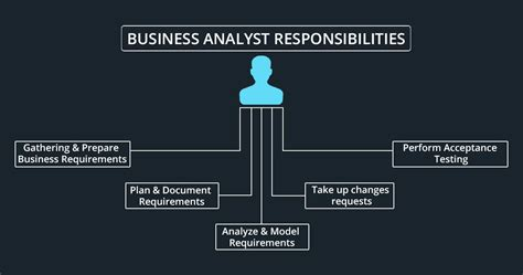 best responsibilities top 10 responsibilities of a business analyst