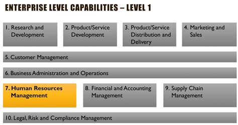 Business Capability Map Exle Modeling Business Capabilities Capability Map Template