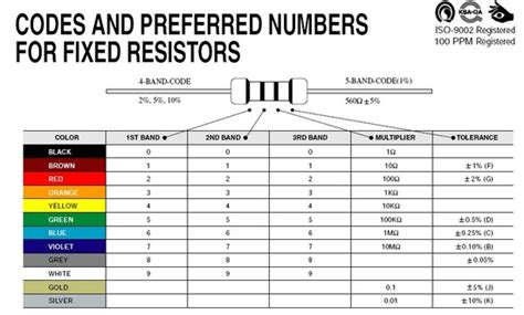 resistor color code lab manual leaded resistor color code 28 images fundamentals of manufacturing operations the world s