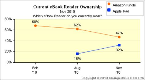 ebook format market share amazon kindle rapidly losing e reader market share to